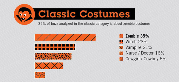 A terrible looking vampire image represents classic costumes in an infographic.