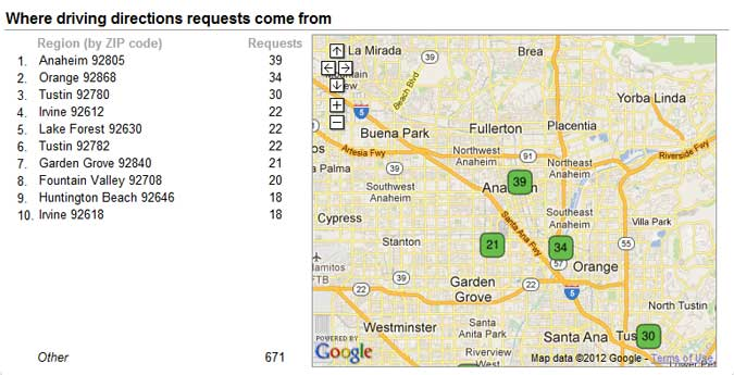 Where driving directions requests come from in Google Places
