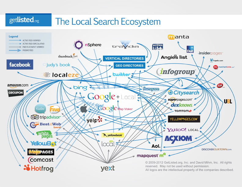 GetListed.org's Local Search Ecosystem